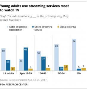Internet TV Growing like a Rocket | TvStartup Inc
