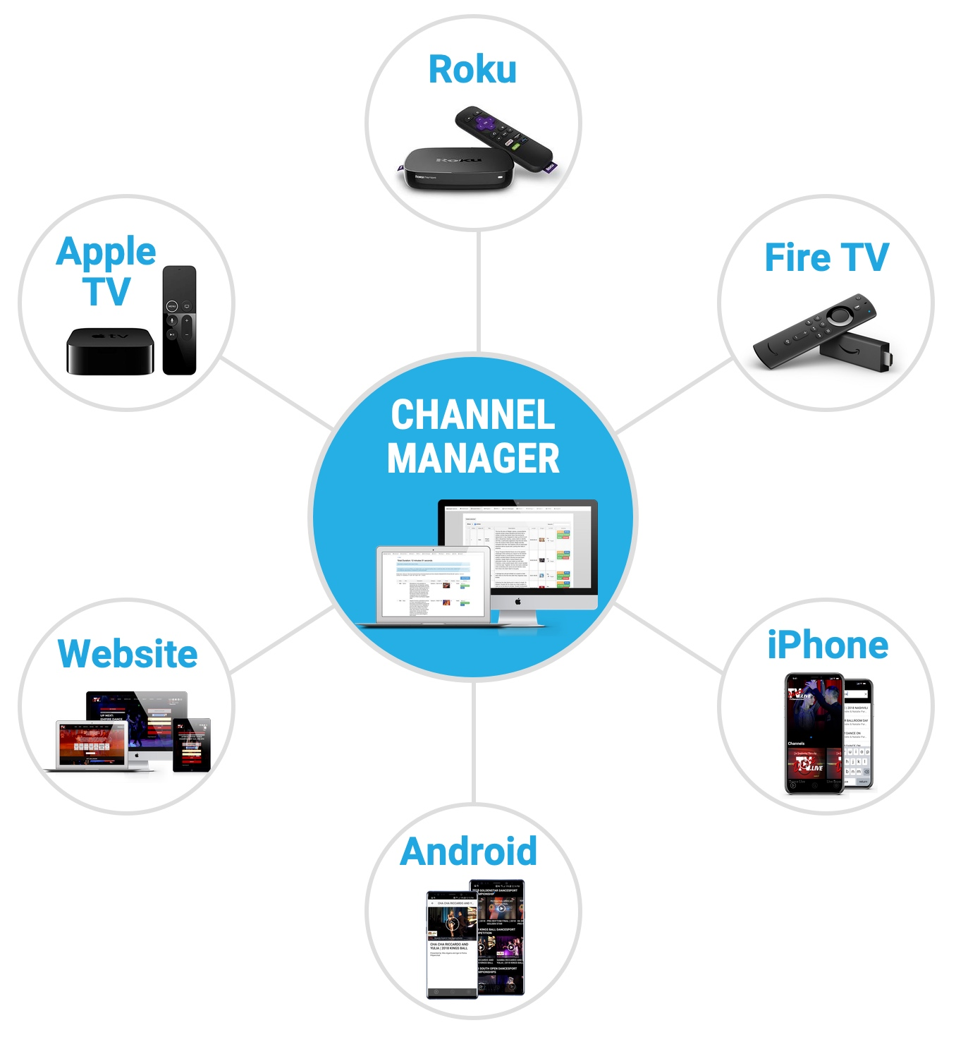 How To Launch Your Internet TV Network In 3 Easy Steps
